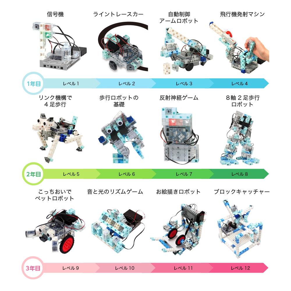 ロボットプログラミング カリキュラム